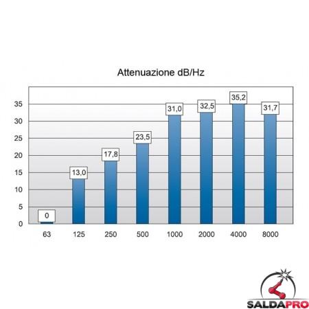 ... grafico attenuazione rumore cuffia antirumore 26db testiera acciaio  inox cusciono protettivo 5255b1152844