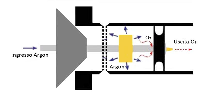 funzionamento sistema inertizzazione double seal per flange Tag-Pipe
