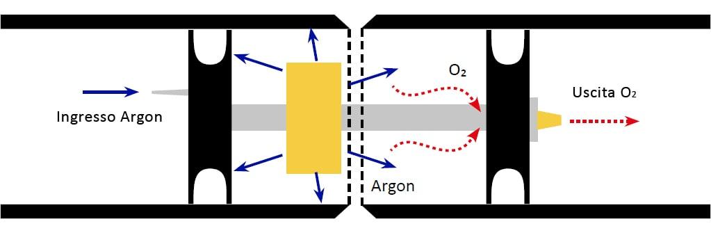 funzionamento sistema inertizzazione double seal Tag-Pipe