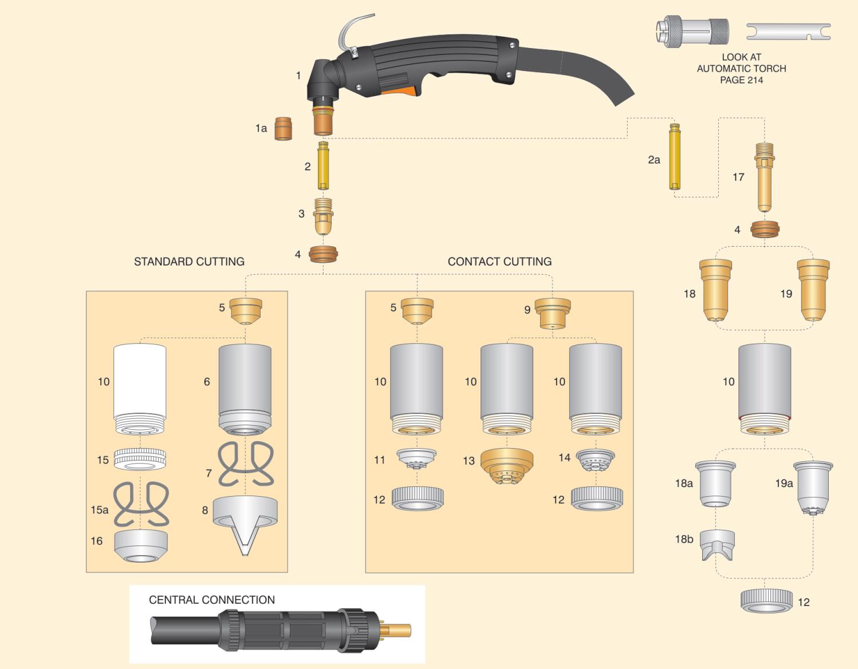 dettaglio parti torcia cebora P150 terminale attacco centralizzato