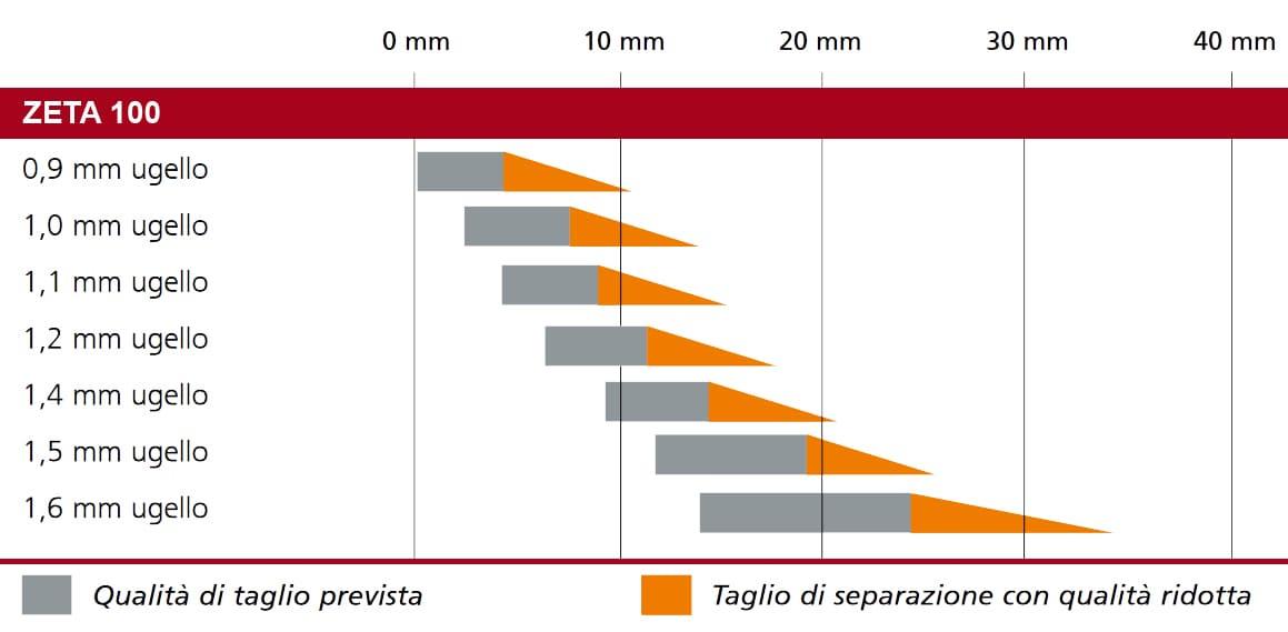 dettaglio taglio plasma saldatrice zeta 100 migatronic