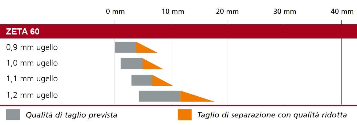 dettaglio taglio plasma saldatrice zeta 60 migatronic