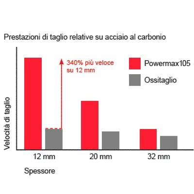 vantaggi sistema plasma powermax105 produttività